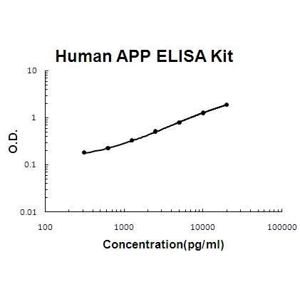 Human APP PicoKine™ ELISA Kit EK0658