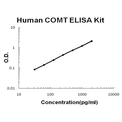 Human COMT PicoKine™ ELISA Kit EK1406