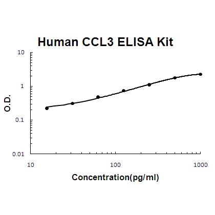 Human MIP-1Alpha/CCL3 EZ-Set™ ELISA Kit (DIY Antibody Pairs) EZ0448