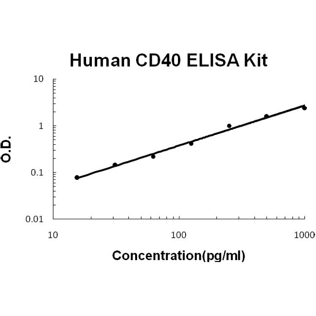 Human CD40/TNFRSF5 EZ-Set™ ELISA Kit (DIY Antibody Pairs) EZ0702