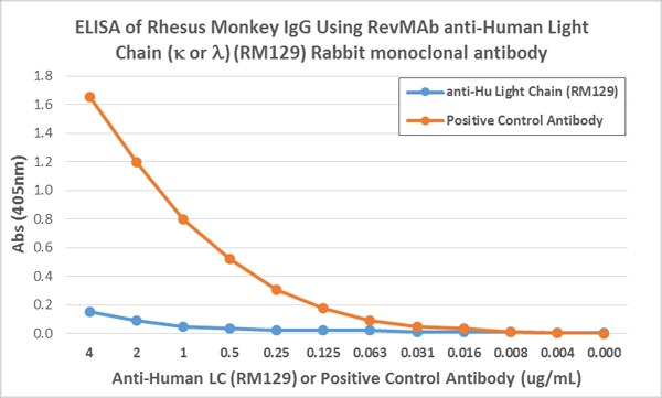 Figure 4. ELISA result showing specificity<br>ELISA showing RM129 does not react to monkey IgG. The plate was coated with Rhesus monkey IgG. A serial dilution of RM129 and a monkey IgG binding antibody (positive control) was used as the detection antibody.