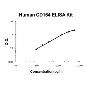 Human CD164 PicoKine ELISA Kit standard curve