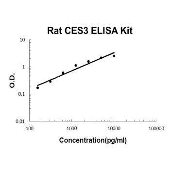 Rat ES3 PicoKine ELISA Kit standard curve