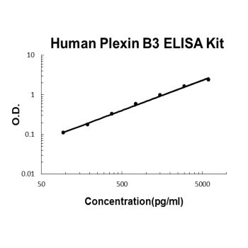 Human Plexin B3 PicoKine ELISA Kit standard curve