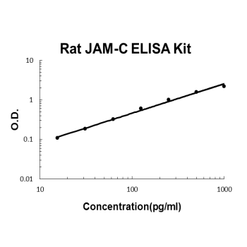 Rat JAM-C PicoKine ELISA Kit standard curve