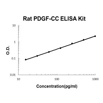 Rat PDGF-CC PicoKine ELISA Kit Standard Curve
