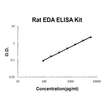 Rat EDA PicoKine ELISA Kit Standard Curve