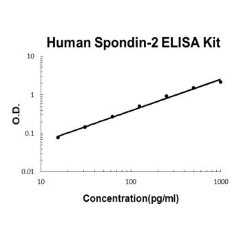 Human Spondin-2 PicoKine ELISA Kit Standard Curve