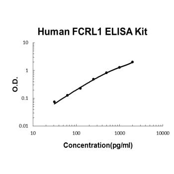 Human FCRL1 PicoKine ELISA Kit Standard Curve