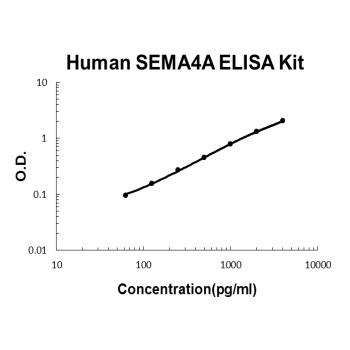 Human SEMA4A PicoKine ELISA Kit Standard Curve