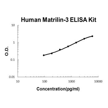 Human Matrilin-3 PicoKine ELISA Kit Standard Curve