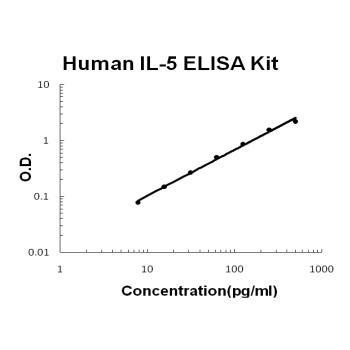 Human IL-5 EZ Set ELISA Kit standard curve