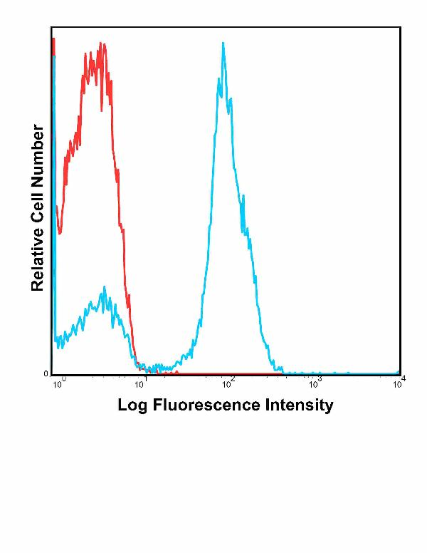 Anti-Human CD28 Antibody FITC Conjugated, Flow Validated