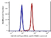 Monocytes gated PBMCs stained with mFluor450 conjugated anti-human CD14 (clone 26iC) (red histogram). Monocytes gated PBMCs with FMO staining control (blue histogram).