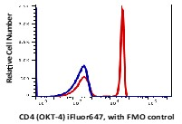 Lymphocytes gated blood (RBC lysed) stained with iFluor647 conjugated anti-human CD4 (clone OKT-4, red histogram). Lymphocytes gated blood (RBC lysed) stained with FL-4 FMO control  (blue histogram). The data were generated in BD Accuri C6 Flow Cytometer and analyzed in FlowJo software.