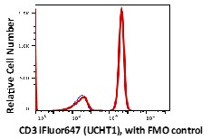 Lymphocytes gated healthy volunteer blood stained with iFluor647 conjugated anti-human CD3 (clone UCHT1) before RBC lysis (red histogram). Lymphocytes gated RBC lysed healthy volunteer blood FL-4 FMO control (Blue histogram). The flow data are generated in BD Accuri C6 flow cytometer and analyzed in FlowJo software.