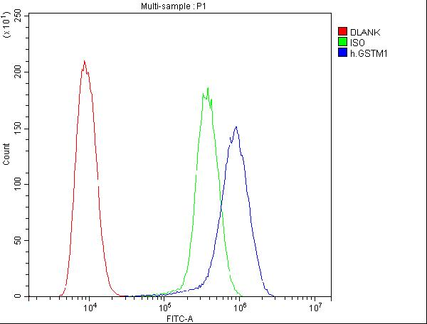 Figure 1. Flow Cytometry analysis of U20S cells using anti-GSTM1 antibody (M00569). <br>Overlay histogram showing U20S cells stained with M00569 (Blue line).The cells were blocked with 10% normal goat serum. And then incubated with mouse anti-GSTM1 Antibody (M00569,1μg/1x10<sup>6</sup> cells) for 30 min at 20°C. DyLight®488 conjugated goat anti-mouse IgG (BA1126, 5-10μg/1x10<sup>6</sup> cells) was used as secondary antibody for 30 minutes at 20°C. Isotype control antibody (Green line) was mouse IgG (1μg/1x10<sup>6</sup>) used under the same conditions. Unlabelled sample (Red line) was also used as a control.