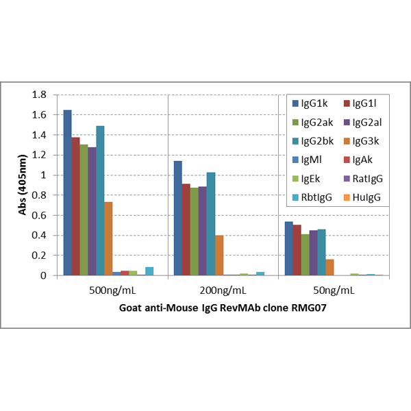 Figure 1. ELISA result showing specificity<br>A titer ELISA of mouse IgG. The plate was coated with different amounts of mouse IgG. A serial dilution of RMG07 was used as the primary antibody. An alkaline phosphatase conjugated anti-goat IgG as the secondary antibody.