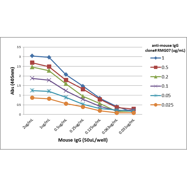 Figure 2. ELISA result showing specificity<br>A titer ELISA of mouse IgG. The plate was coated with different amounts of mouse IgG. A serial dilution of RMG07 was used as the primary antibody. An alkaline phosphatase conjugated anti-goat IgG as the secondary antibody.