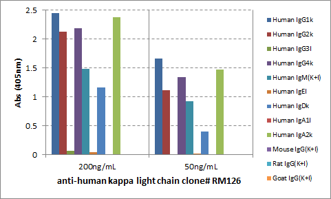 Figure 2. ELISA result showing specificity<br>ELISA showing RM126 reacts only to the kappa light chain of human immunoglobulins, and not to lambda light chain, mouse IgG, rat IgG, or goat IgG