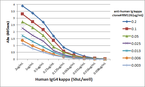 Figure 3. ELISA result showing specificity<br>A titer ELISA using RM126. The plate was coated with different amounts of human IgG4?. A serial dilution of RM126 was used as the primary antibody. An alkaline phosphatase conjugated anti-rabbit IgG as the secondary antibody.