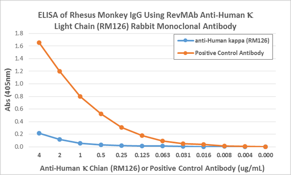 Figure 4. ELISA result showing specificity<br>ELISA showing RM126 does not react to monkey IgG. The plate was coated with Rhesus monkey IgG. A serial dilution of RM126 and a monkey IgG binding antibody (positive control) was used as the detection antibody.