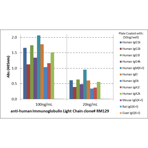 Figure 2. ELISA result showing specificity<br>ELISA shows that clone RM129 reacts only to the kappa and lambda light chains in all human immunoglobulins, and does not react to mouse IgG, rat IgG, or goat IgG.