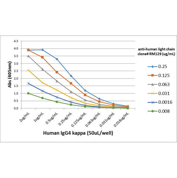 Figure 3. ELISA result showing specificity<br>A titer ELISA using RM129. The plate was coated with different amounts of human IgG4?. A serial dilution of RM129 was used as the primary antibody, followed by an alkaline phosphatase conjugated anti-rabbit IgG as the secondary antibody.