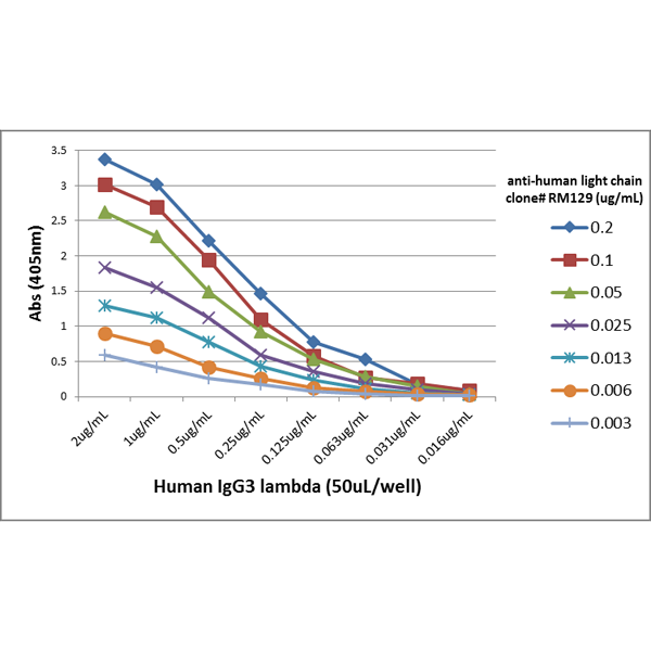 Figure 4. ELISA result showing specificity<br>A titer ELISA using RM129. The plate was coated with different amounts of human IgG3?. A serial dilution of RM129 was used as the primary antibody, followed by an alkaline phosphatase conjugated anti-rabbit IgG as the secondary antibody.