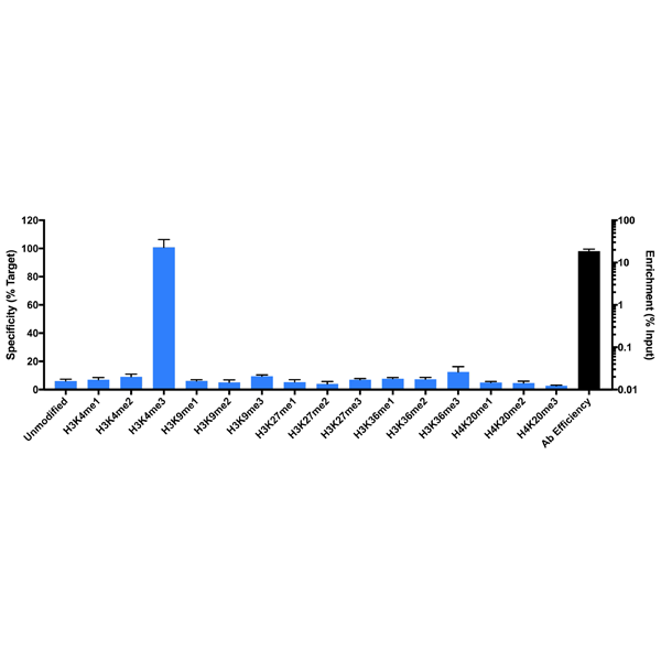 Figure 2. ChIP result<br>SNAP-ChIP TM / qPCR using anti-H3K4me3 rabbit monoclonal antibody clone RM340. Antibody (3 ?g at 17 ?g/mL) was tested in native ChIP with 3 ?g HEK-293 chromatin (~1x106 cells). Specificity (left Y-axis