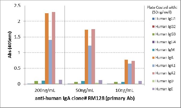 Figure 4. ELISA result showing specificity<br>ELISA of human immunoglobulins shows RM128 reacted to human IgA, including both IgA1 and IgA2. No cross reactivity with human IgG, IgM, IgD, or IgE. The plate was coated with 50 ng/well of different immunoglobulins. 200 ng/mL, 50ng/mL, or 10 ng/mL of RM128 was used as the primary antibody. An alkaline phosphatase conjugated anti-rabbit IgG as the secondary antibody.