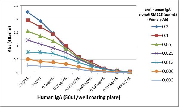 Figure 5. ELISA result showing specificity<br>A titer ELISA using RM128. The plate was coated with different amounts of human IgA. A serial dilution of RM128 was used as the primary antibody. An alkaline phosphatase conjugated anti-rabbit IgG as the secondary antibody.