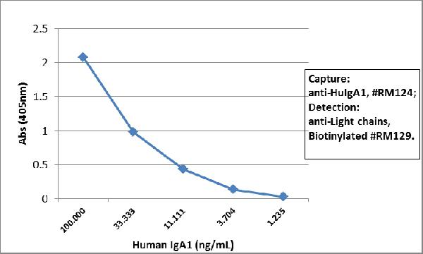 Figure 3. ELISA result showing specificity<br>Sandwich ELISA using RM124 as the capture antibody (100ng/well), and Biotinylated anti-human light chains (?+?) antibody RM129 as the detection antibody, followed by an alkaline phosphatase conjugated streptavidin.