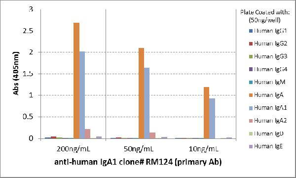 Figure 4. ELISA result showing specificity<br>ELISA of human immunoglobulins shows RM124 only reacted to human IgA1. Very slightly cross reacts with IgA2. No cross reactivity with human IgG, IgM, IgD, or IgE. The plate was coated with 50 ng/well of different immunoglobulins. 200 ng/mL, 50ng/mL, or 10 ng/mL of RM124 was used as the primary antibody. An alkaline phosphatase conjugated anti-rabbit IgG as the secondary antibody.