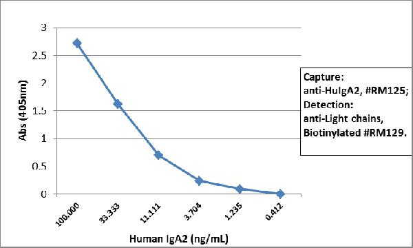 Figure 3. ELISA result showing specificity<br>Sandwich ELISA using RM125 as the capture antibody (100ng/well), and Biotinylated anti-human light chains (?+?) antibody RM129 as the detection antibody, followed by an alkaline phosphatase conjugated streptavidin