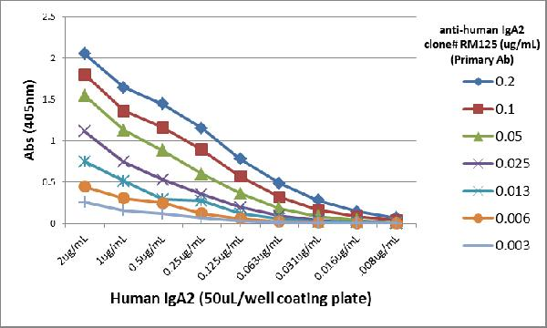 Figure 5. ELISA result showing specificity<br>A titer ELISA using RM125. The plate was coated with different amounts of human IgA2. A serial dilution of RM125 was used as the primary antibody. An alkaline phosphatase conjugated anti-rabbit IgG as the secondary antibody.