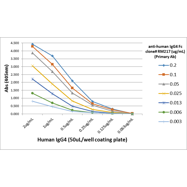 Figure 4. ELISA result showing specificity<br>A titer ELISA using RM217. The plate was coated with different amounts of human IgG4. A serial dilution of RM217 was used as the primary antibody. An alkaline phosphatase conjugated anti-rabbit IgG as the secondary antibody.