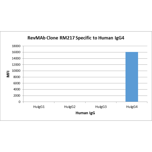 Figure 1. Specificity Test result<br>RM217 specifically reacts to human IgG4. No cross reactivity with human IgG1, IgG2, IgG3