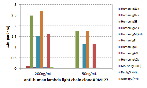 Figure 2. ELISA result showing specificity<br>ELISA of human immunoglobulins shows RM127 reacted to the lambda light chain of human immunoglobulins. No cross reactivity with the kappa light chain, mouse IgG, rat IgG, or goat IgG. The plate was coated with 50 ng/well of different immunoglobulins. 200 ng/mL or 50 ng/mL of RM127 was used as the primary antibody. An alkaline phosphatase conjugated anti-rabbit IgG as the secondary antibody.