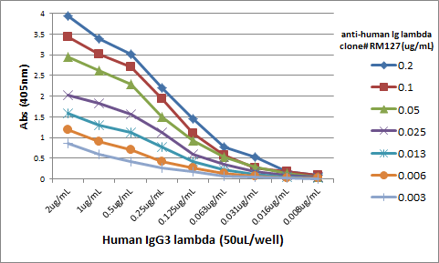 Figure 3. ELISA result showing specificity<br>A titer ELISA using RM127. The plate was coated with different amounts of human IgG3?. A serial dilution of RM127 was used as the primary antibody. An alkaline phosphatase conjugated anti-rabbit IgG as the secondary antibody.