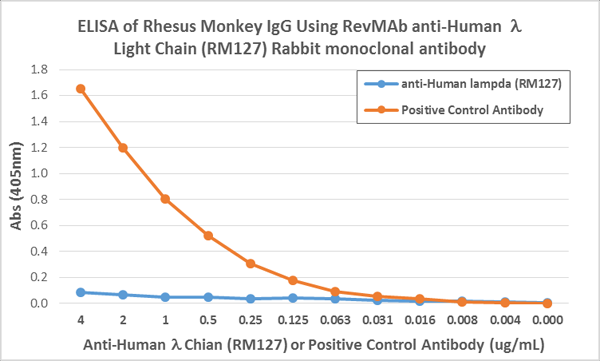 Figure 4. ELISA result showing specificity<br>ELISA showing RM127 does not react to monkey IgG. The plate was coated with Rhesus monkey IgG. A serial dilution of RM127 and a monkey IgG binding antibody (positive control) was used as the detection antibody.