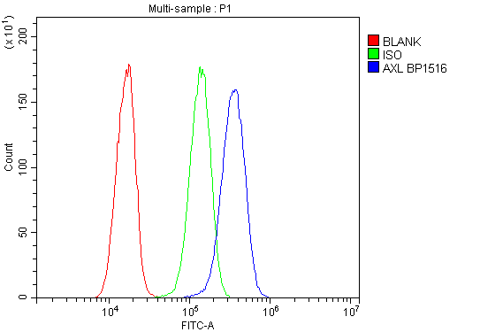 Figure 2. Flow Cytometry analysis of HeLa cells using anti-AXL antibody (A00226-2). <br> Overlay histogram showing HeLa cells stained with A00226-2 (Blue line).The cells were blocked with 10% normal goat serum. And then incubated with rabbit anti-AXL Antibody (A00226-2, 1μg/1x10<sup>6</sup> cells) for 30 min at 20°C. DyLight®488 conjugated goat anti-rabbit IgG (BA1127, 5-10μg/1x10<sup>6</sup> cells) was used as secondary antibody for 30 minutes at 20°C. Isotype control antibody (Green line) was rabbit IgG (1μg/1x10<sup>6</sup>) used under the same conditions. Unlabelled sample (Red line) was also used as a control.