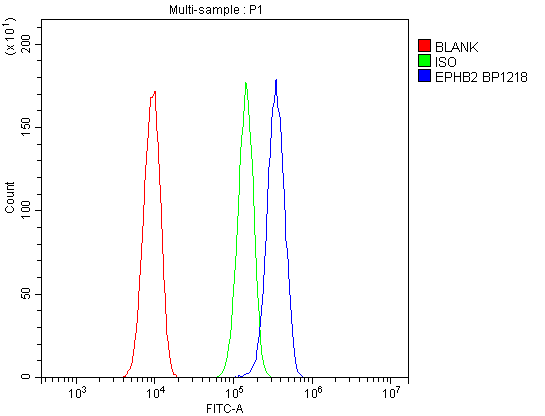 Figure 3. Flow Cytometry analysis of A549 cells using anti-EPHB2 antibody (A01507-1). <br> Overlay histogram showing A549 cells stained with A01507-1 (Blue line).The cells were blocked with 10% normal goat serum. And then incubated with rabbit anti-EPHB2 Antibody (A01507-1, 1μg/1x10<sup>6</sup> cells) for 30 min at 20°C. DyLight®488 conjugated goat anti-rabbit IgG (BA1127, 5-10μg/1x10<sup>6</sup> cells) was used as secondary antibody for 30 minutes at 20°C. Isotype control antibody (Green line) was rabbit IgG (1μg/1x10<sup>6</sup>) used under the same conditions. Unlabelled sample (Red line) was also used as a control.