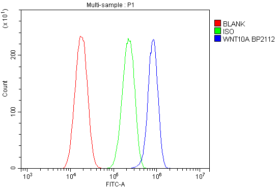 Figure 2. Flow Cytometry analysis of A431 cells using anti-WNT10A antibody (A03479-2). <br> Overlay histogram showing A431 cells stained with A03479-2 (Blue line).The cells were blocked with 10% normal goat serum. And then incubated with rabbit anti-WNT10A Antibody (A03479-2, 1μg/1x10<sup>6</sup> cells) for 30 min at 20°C. DyLight®488 conjugated goat anti-rabbit IgG (BA1127, 5-10μg/1x10<sup>6</sup> cells) was used as secondary antibody for 30 minutes at 20°C. Isotype control antibody (Green line) was rabbit IgG (1μg/1x10<sup>6</sup>) used under the same conditions. Unlabelled sample (Red line) was also used as a control.