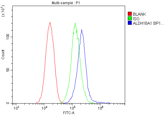 Figure 2. Flow Cytometry analysis of HepG2 cells using anti-ALDH18A1 antibody (A06119-2). <br> Overlay histogram showing HepG2 cells stained with A06119-2 (Blue line).The cells were blocked with 10% normal goat serum. And then incubated with rabbit anti-ALDH18A1 Antibody (A06119-2, 1μg/1x10<sup>6</sup> cells) for 30 min at 20°C. DyLight®488 conjugated goat anti-rabbit IgG (BA1127, 5-10μg/1x10<sup>6</sup> cells) was used as secondary antibody for 30 minutes at 20°C. Isotype control antibody (Green line) was rabbit IgG (1μg/1x10<sup>6</sup>) used under the same conditions. Unlabelled sample (Red line) was also used as a control.