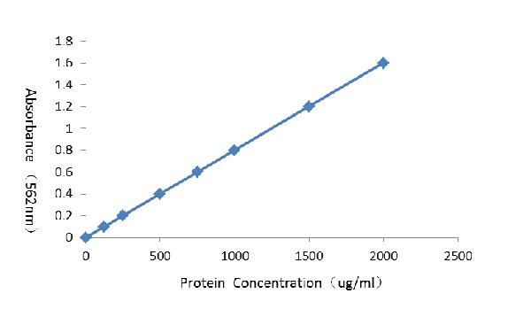 Standard Curve of Net Absorbance versus protein sample concentration (Incubate at 37°C for 30 minutes).
