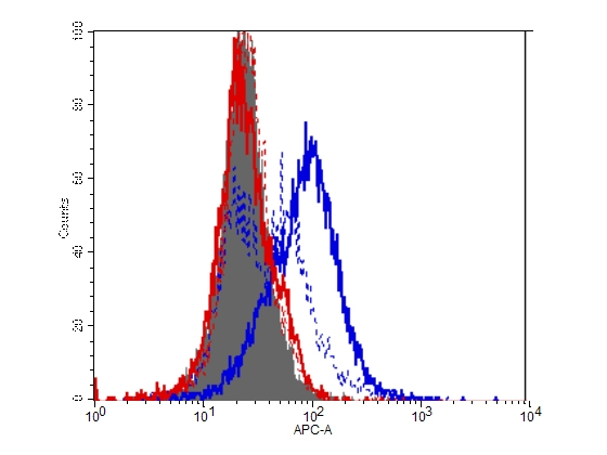 Flow Cytometry of IDO1 of HEK293 cells expression in mouse IDO-1(blue) and mouse IDO-2 (red). IDO1 was detected using mouse anti- IDO1 Antigen Affinity purified monoclonal antibody (Catalog # M01705)