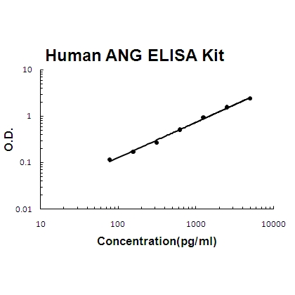 Human Angiogenin/ANG EZ Set ELISA Kit standard curve