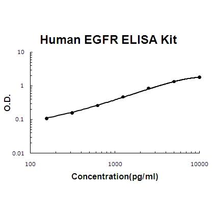 Human EGFR PicoKine ELISA Kit standard curve