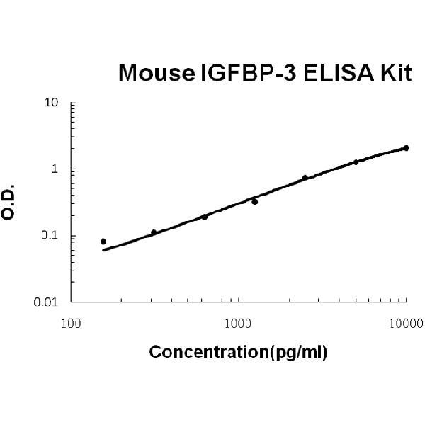 Mouse IGFBP-3 PicoKine ELISA Kit standard curve